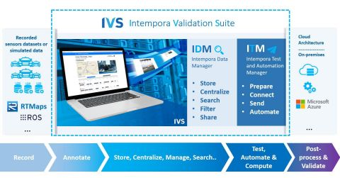 Intempora Validation Suite workflow from recording to post-processing in cloud architecture. (Photo: Business Wire)