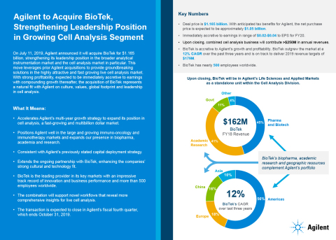 Agilent and BioTek, a key strategic union and an outstanding combination for growth. (Graphic: Business Wire)