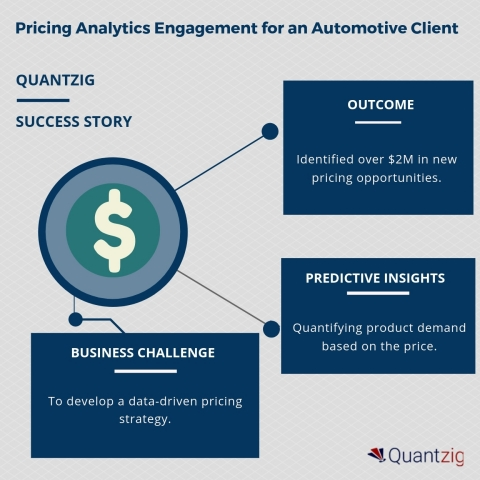 Pricing Analytics Engagement for an Automotive Client (Graphic: Business Wire)