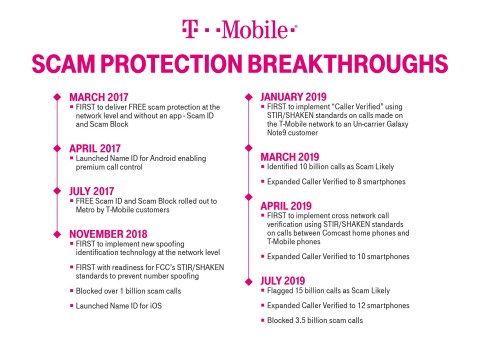 3.5 Billion Blocked … And Counting: T-Mobile Hosts Scam 'Block Party' to Raise Awareness (Graphic: Business Wire)