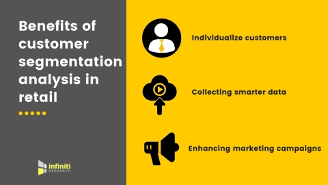 Benefits of customer segmentation analysis in retail. (Graphic: Business Wire)