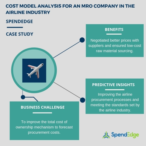Cost model analysis for an MRO company in the airline industry. (Graphic: Business Wire)