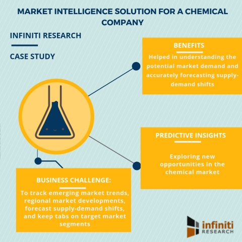 Market intelligence solution for a chemical company (Graphic: Business Wire)