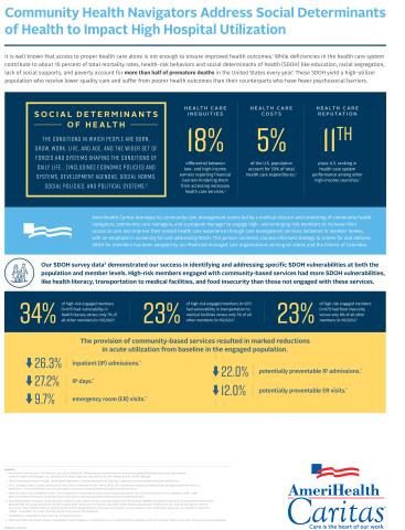 Infographic courtesy of AmeriHealth Caritas.