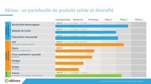 Point sur le portefeuille : Abivax : un portefeuille de produits solide et diversifié (Graphic : Business Wire)