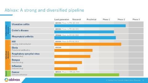 Business update: Abivax: A strong and diversified pipeline (Graphic: Business Wire)