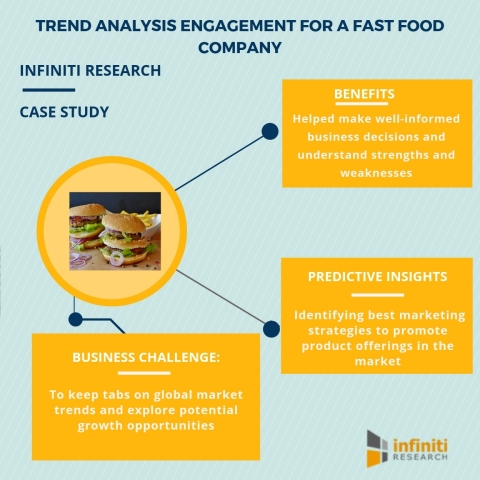 Trend analysis engagement for a fast food company (Graphic: Business Wire)