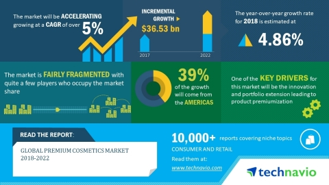 Technavio has released a new market research report on the global premium cosmetics market from 2018-2022. (Graphic: Business Wire)