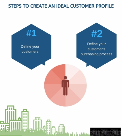 Steps to Create an Ideal Customer Profile (Graphic: Business Wire)