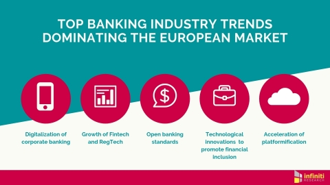 Banking Industry Trends in Europe. (Graphic: Business Wire)