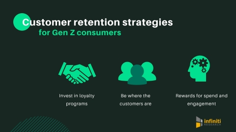 Customer retention strategies for Gen Z consumers (Graphic: Business Wire)