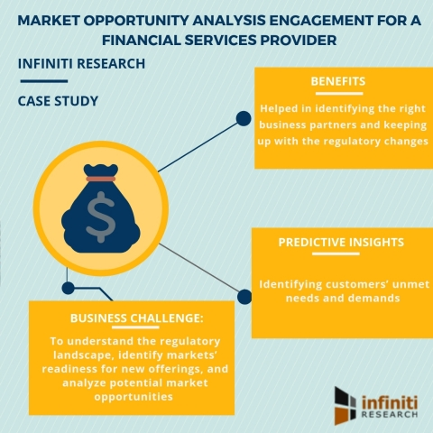 Market opportunity analysis engagement for a financial services provider (Graphic: Business Wire)