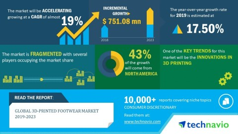 Technavio has released a new market research report on the global 3D-printed footwear market from 2019-2023. (Graphic: Business Wire)