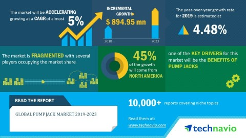 Technavio has released a new market research report on the global pump jack market from 2019-2023. (Graphic: Business Wire)