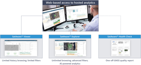 SatAware™ is the industry's first AI-powered hosted analytics solution for monitoring the quality of GNSS-based timing. (Photo: Business Wire)