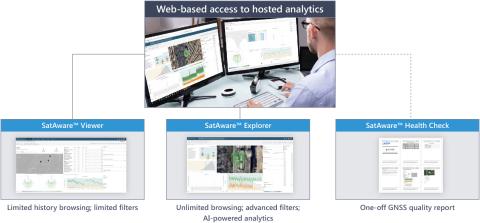 SatAware™ ist die branchenweit erste gehostete Analyselösung mit KI-Unterstützung zur Überwachung der Qualität von GNSS-basierter Netzsynchronisation. (Photo: Business Wire)