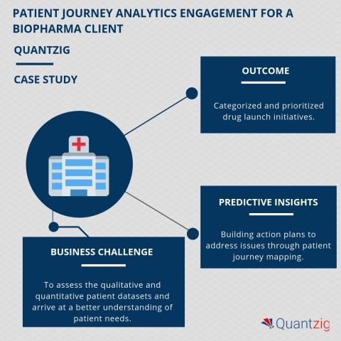 PATIENT JOURNEY ANALYTICS ENGAGEMENT FOR A BIOPHARMA CLIENT (Graphic: Business Wire)