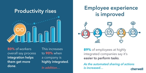 """Productivity rises, check out some of the results from the new study, """"The Power of Process Integration in the Information Age."""" (Graphic: Business Wire)"""