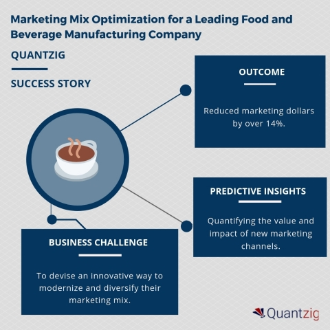 Marketing Mix Optimization for a Leading Food and Beverage Manufacturing Company (Graphic: Business Wire)