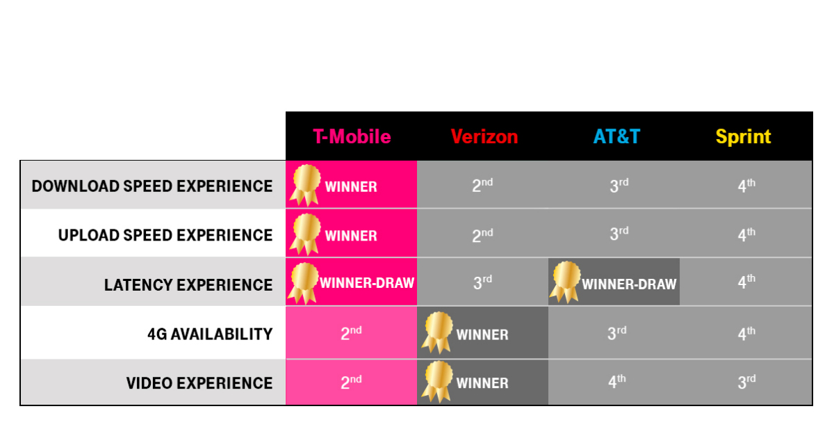 t mobile customers win in opensignal s latest report. Black Bedroom Furniture Sets. Home Design Ideas