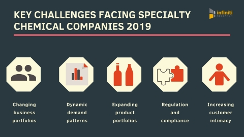 Challenges faced by specialty chemical companies in 2019. (Graphic: Business Wire)
