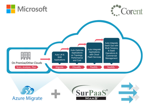 Corent Technology, a leader in cloud migration, modernization and SaaSification technologies, has integrated SurPaaS® with Microsoft Azure Migrate as a solution for both scanning/discovery/analysis and migration to Azure. (Graphic: Business Wire)