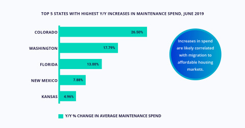 BuildFax Housing Health Report Uncovers Top 5 States With Highest Increases in Y/Y Maintenance Spend (Graphic: Business Wire)
