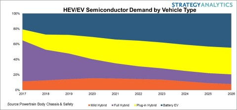 HEV-EV Semiconductor Outlook 2017-2026 (Graphic: Business Wire)