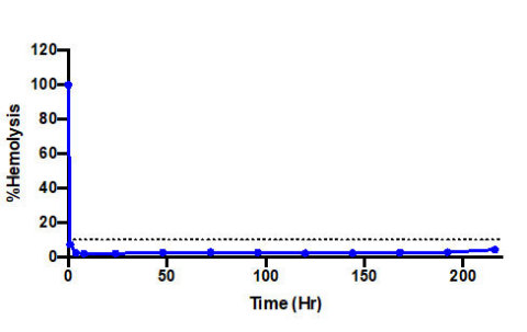 Figure 1: Inhibition of ex-vivo sheep red blood cell hemolysis assay following a single subcutaneous dose of FC XR formulation of zilucoplan in cynomolgus monkeys (mean+sem, n=4). (Graphic: Business Wire)