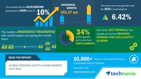 Technavio has released a new market research report on the global personal safety alarms market from 2019-2023. (Graphic: Business Wire)