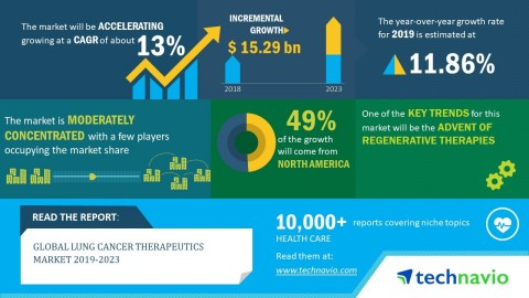 Technavio has released a new market research report on the global lung cancer therapeutics market from 2019-2023. (Graphic: Business Wire)
