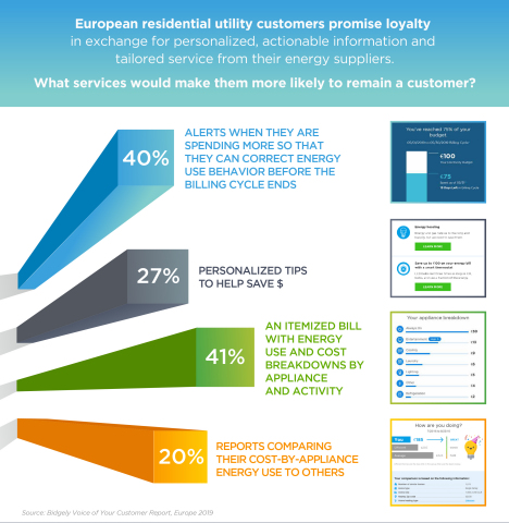 The Bidgely 'Voice of Your Customer Report: Europe 2019' examines actions energy retailers can take to create customer loyalty based on independent survey results from 1,400 European and British residential energy customers. (Graphic: Business Wire)