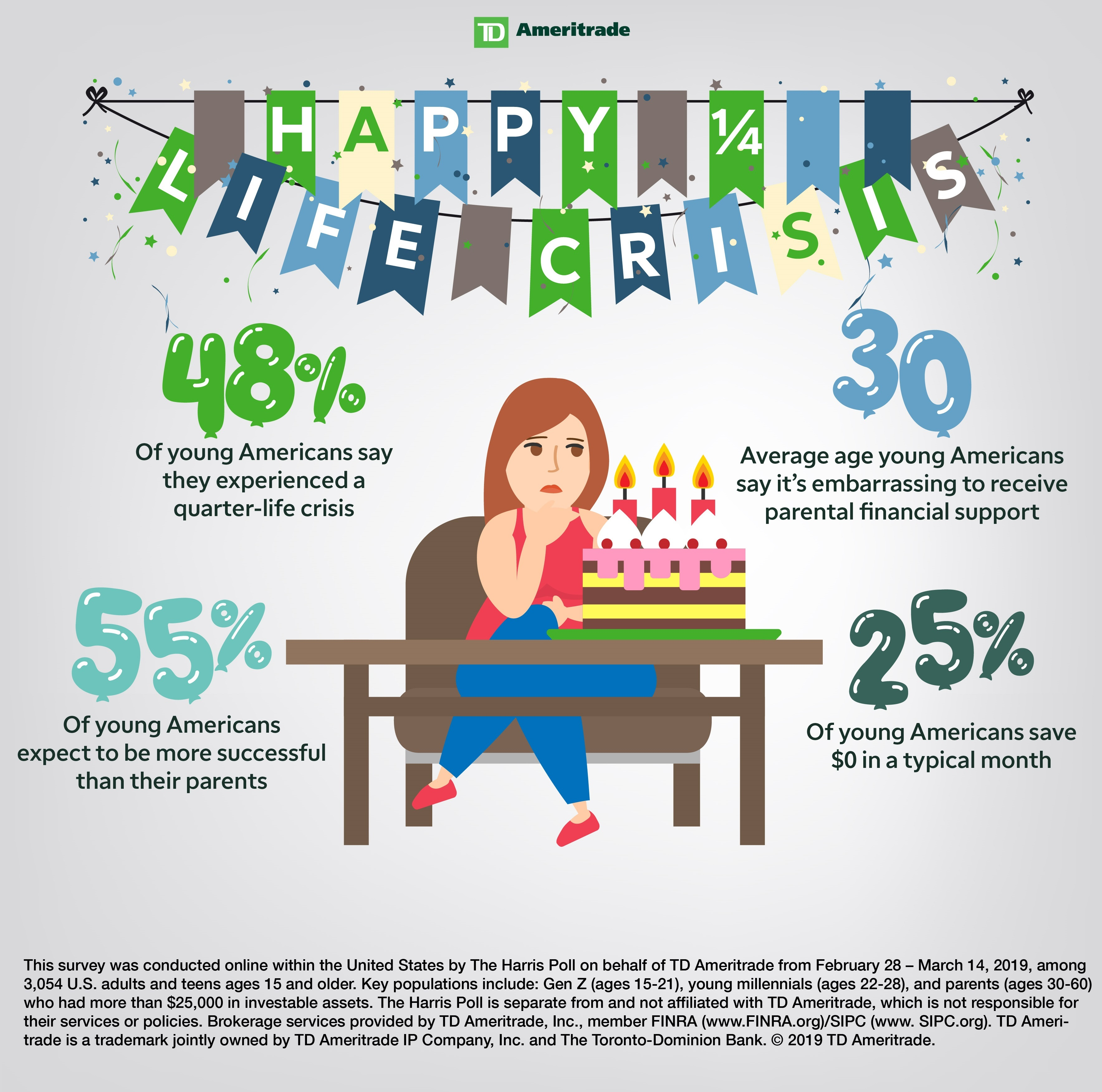 Nearly Half of Young Americans Have Experienced a Quarter