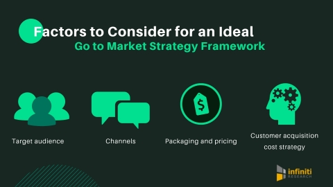Factors to Consider for an Ideal Go to Market Strategy Framework. (Graphic: Business Wire)