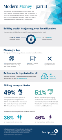 Modern Money part II infographic (Graphic: Business Wire)