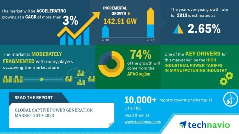 Technavio has announced its latest market research report titled global captive power generation market 2019-2023. (Graphic: Business Wire)