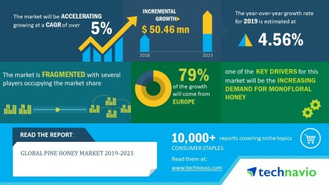 Technavio has announced its latest market research report titled global pine honey market 2019-2023. (Graphic: Business Wire)