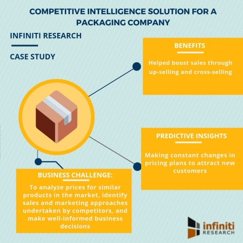 Competitive intelligence solution for a packaging company (Graphic: Business Wire)