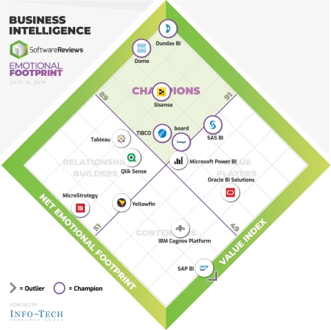 SoftwareReviews' Business Intelligence Emotional Footprint (Photo: Business Wire)