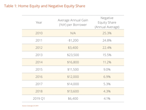 Table 1: Home Equity and Negative Equity Share; CoreLogic Q1 2019