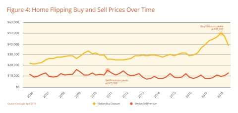 Figure 4: Home Flipping Buy and Sell Prices Over Time; CoreLogic April 2019
