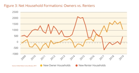 Figure 3: Net Household Formations: Owners vs. Renters; US Census Bureau 2019