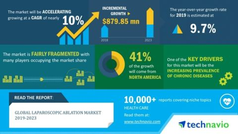 Technavio has announced its latest market research report titled global laparoscopic ablation market 2019-2023. (Graphic: Business Wire)