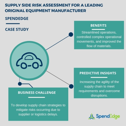 Supply side risk assessment for a leading original equipment manufacturer (Graphic: Business Wire)