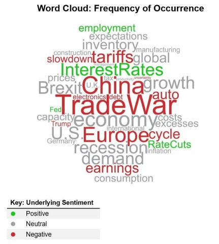 Trade War Concerns, as well as Slowing Growth in China and Europe, Drive Continued Cautious Views (Graphic: Business Wire)