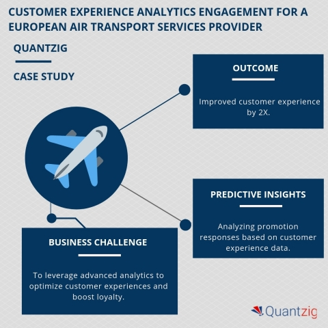 CUSTOMER EXPERIENCE ANALYTICS ENGAGEMENT FOR A EUROPEAN AIR TRANSPORT SERVICES PROVIDER (Graphic: Business Wire)