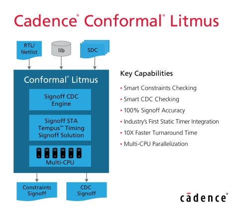The Cadence® Conformal® Litmus provides constraints signoff and clock domain crossing (CDC) signoff, reducing overall design cycle times and enhancing the quality of silicon in complex system-on-chip (SoC) designs. (Graphic: Business Wire)