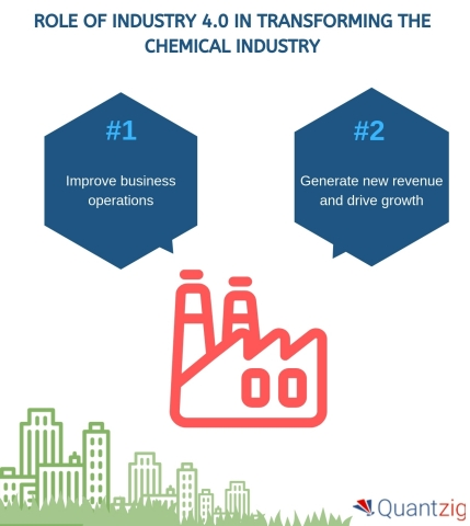 Role of Industry 4.0 in Transforming the Chemical Industry. (Graphic: Business Wire)