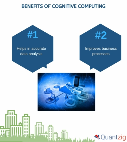 Benefits of cognitive computing (Graphic: Business Wire)