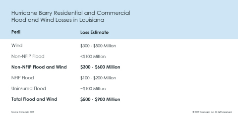 Hurricane Barry Residential and Commercial Flood and Wind Losses in Louisiana; CoreLogic 2019 (Graphic: Business Wire)